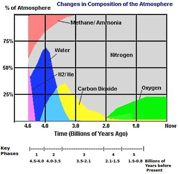 History of atmosphere